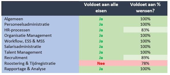 blog-Hoe-kies-ik-HR-softw-checklist2