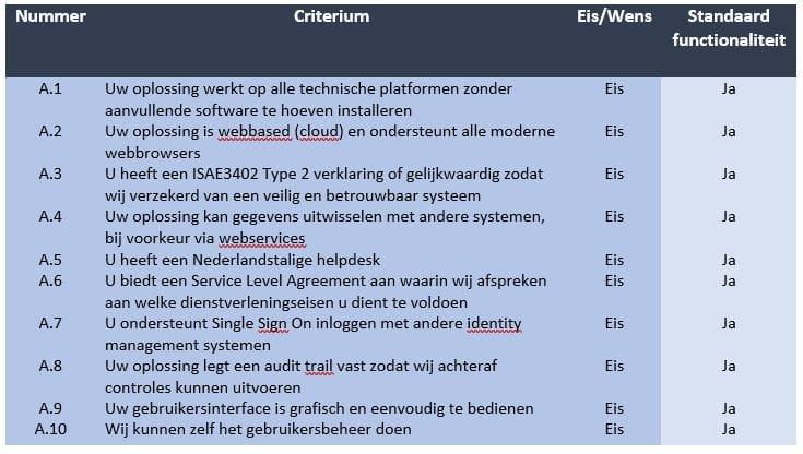 blog-Hoe-kies-ik-HR-softw-checklist1