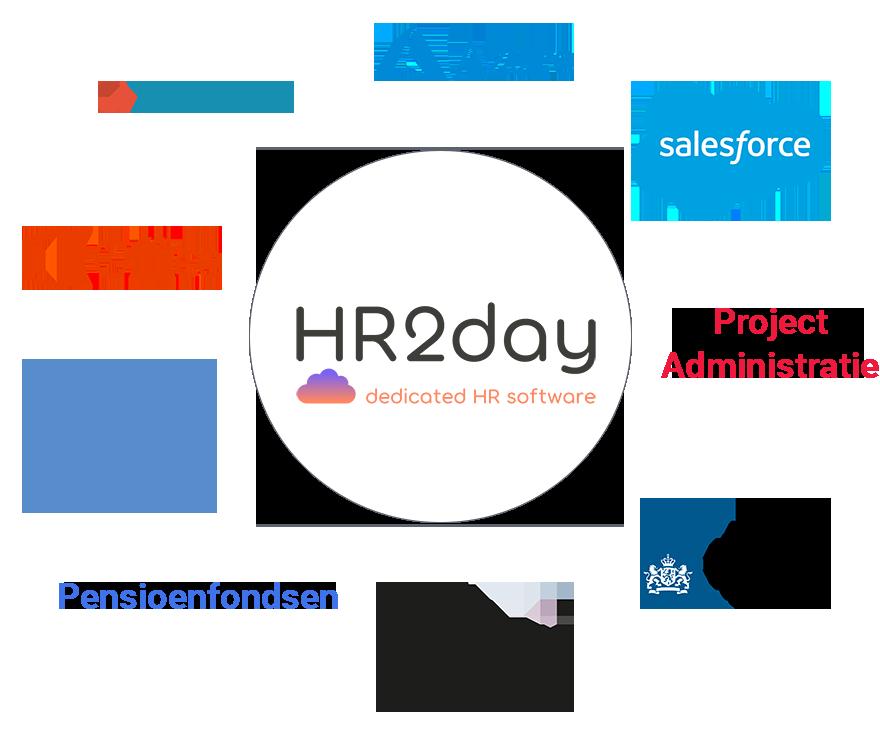 HR2day integratie